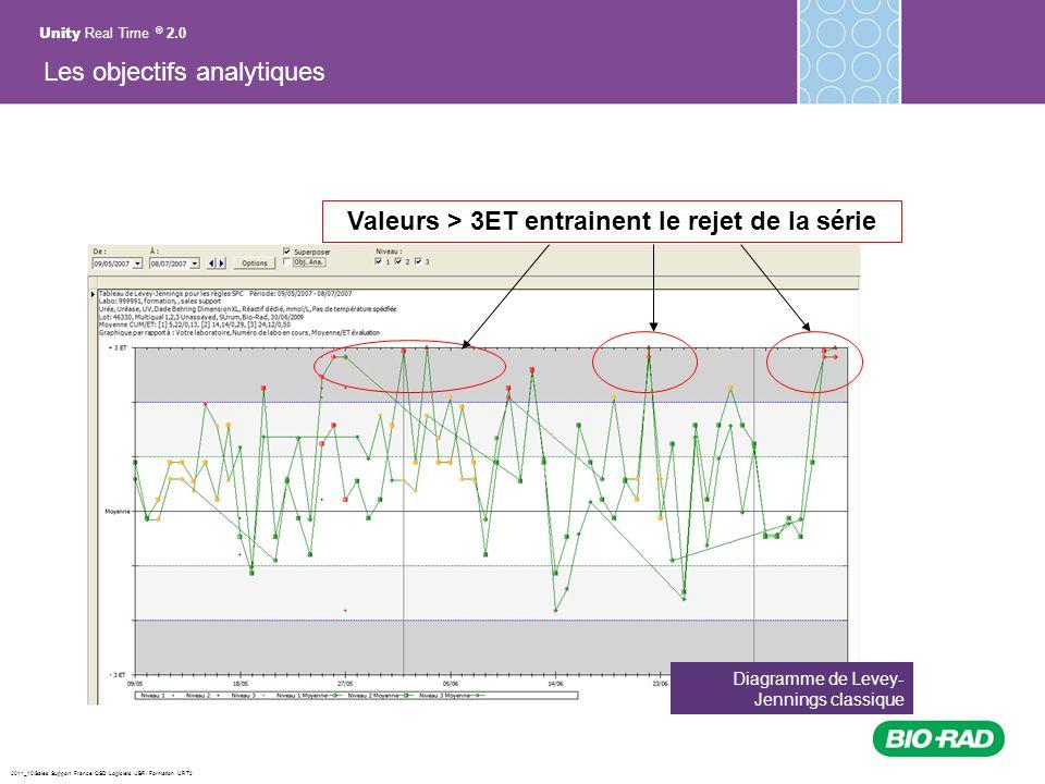 2011_10/Sales Support France/ QSD Logiciels /JBR/ Formation URT2 Diagramme de Levey- Jennings classique Alarmes Valeurs > 3ET entrainent le rejet de l