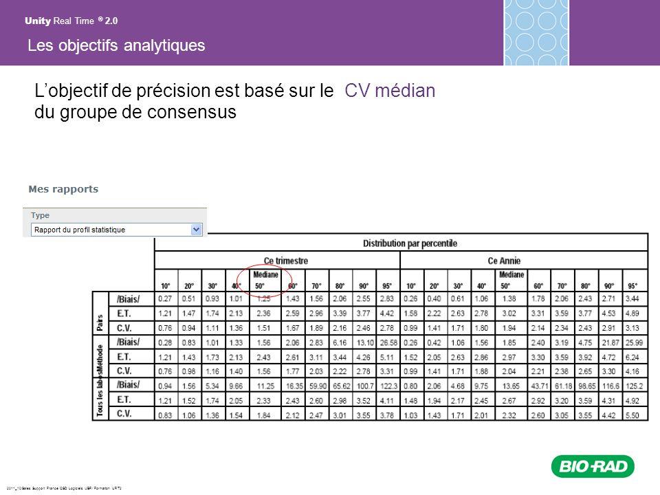 2011_10/Sales Support France/ QSD Logiciels /JBR/ Formation URT2 Lobjectif de précision est basé sur le CV médian du groupe de consensus Unity Real Ti