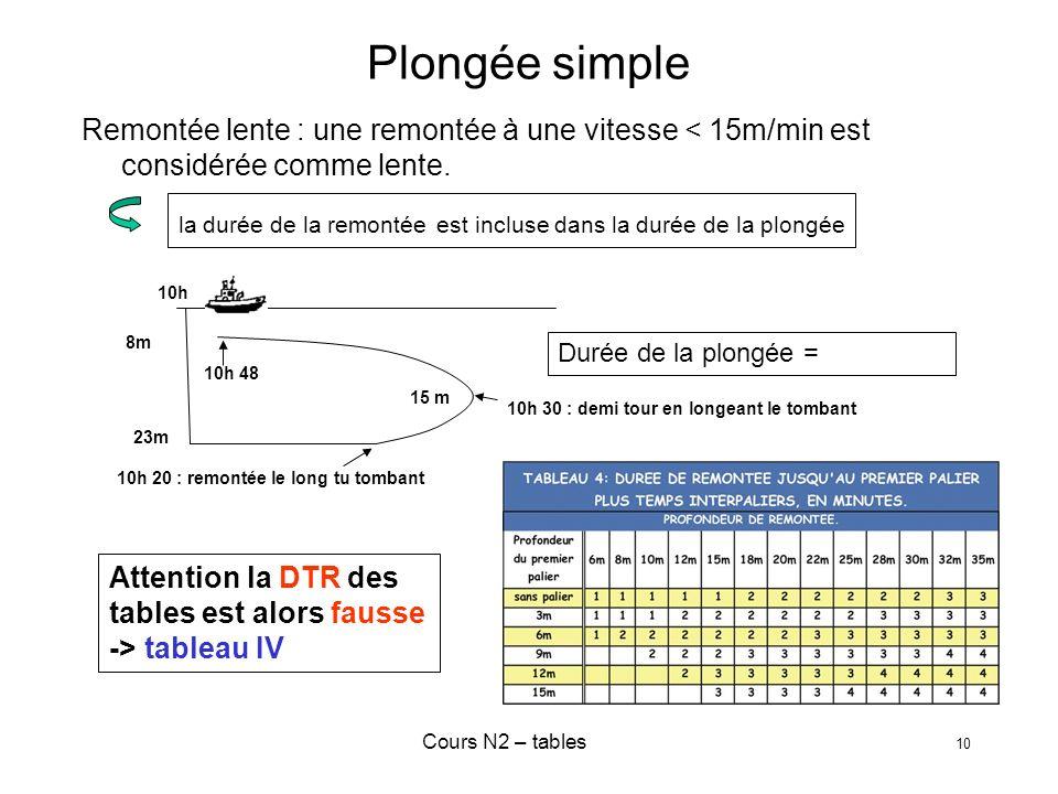 Cours N2 – tables 10 Plongée simple Remontée lente : une remontée à une vitesse < 15m/min est considérée comme lente. la durée de la remontée est incl