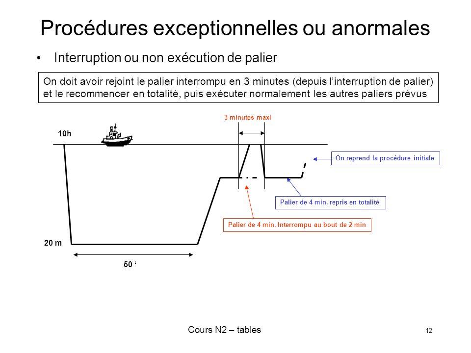 Cours N2 – tables 12 Procédures exceptionnelles ou anormales Interruption ou non exécution de palier On doit avoir rejoint le palier interrompu en 3 m