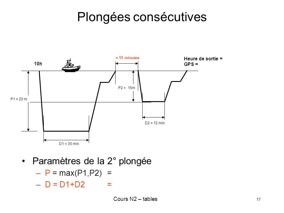 Cours N2 – tables 17 Plongées consécutives Paramètres de la 2° plongée –P = max(P1,P2) = –D = D1+D2 = < 15 minutes D1 = 30 min D2 = 12 min P2 P2 = 15m