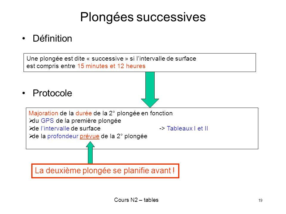 Cours N2 – tables 19 Plongées successives Définition Protocole Une plongée est dite « successive » si lintervalle de surface est compris entre 15 minu