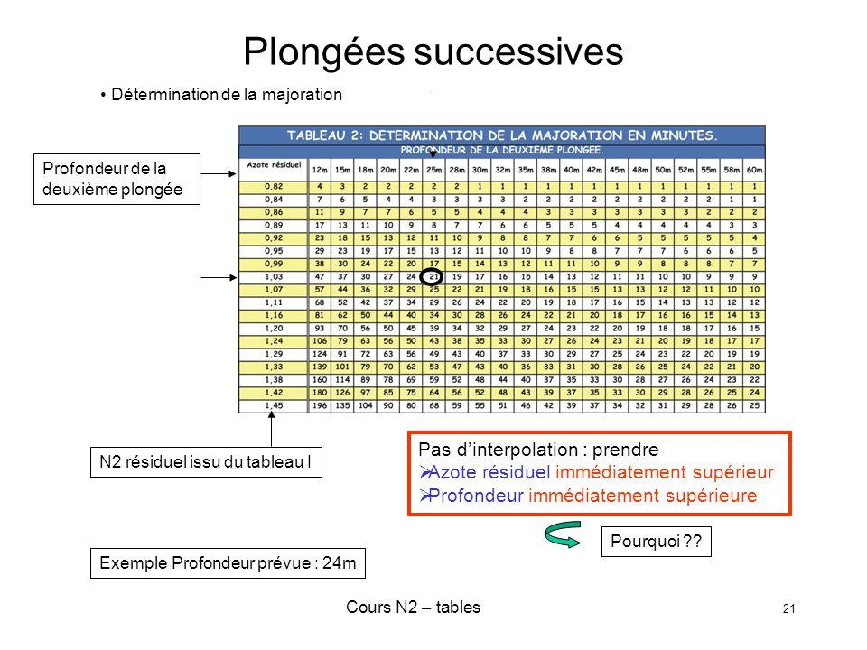 Cours N2 – tables 21 Plongées successives N2 résiduel issu du tableau I Profondeur de la deuxième plongée Pas dinterpolation : prendre Azote résiduel