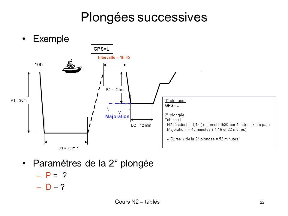 Cours N2 – tables 22 Plongées successives Exemple Paramètres de la 2° plongée –P = ? –D = ? Intervalle = 1h 45 D1 = 35 min D2 = 12 min P2 = 21m P1 = 3