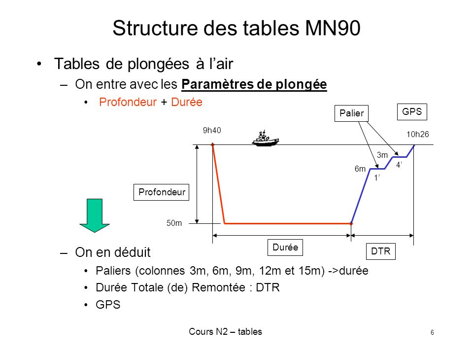 Cours N2 – tables 17 Plongées consécutives Paramètres de la 2° plongée –P = max(P1,P2) = –D = D1+D2 = < 15 minutes D1 = 30 min D2 = 12 min P2 P2 = 15m P1 = 25 m 10h Heure de sortie = GPS =