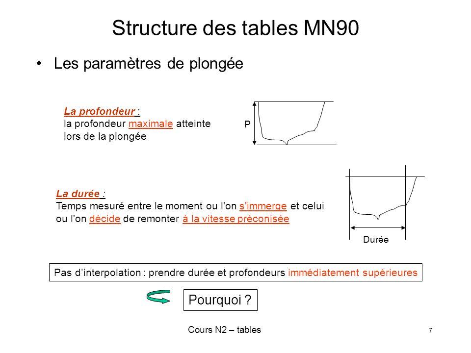 Cours N2 – tables 7 Structure des tables MN90 Les paramètres de plongée Pas dinterpolation : prendre durée et profondeurs immédiatement supérieures La