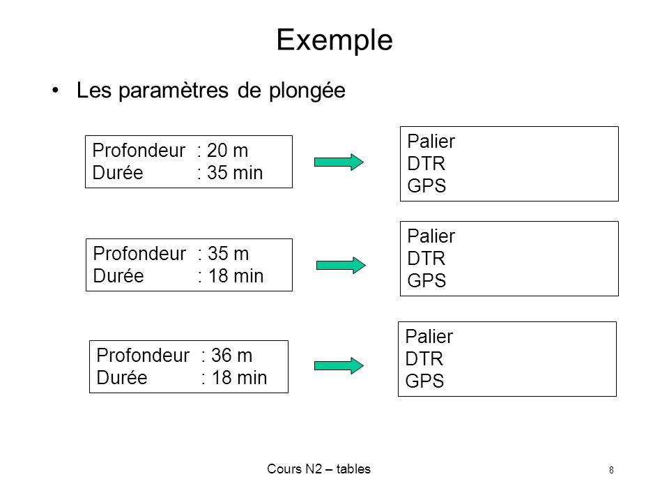 Cours N2 – tables 19 Plongées successives Définition Protocole Une plongée est dite « successive » si lintervalle de surface est compris entre 15 minutes et 12 heures Majoration de la durée de la 2° plongée en fonction du GPS de la première plongée de lintervalle de surface -> Tableaux I et II de la profondeur prévue de la 2° plongée La deuxième plongée se planifie avant !