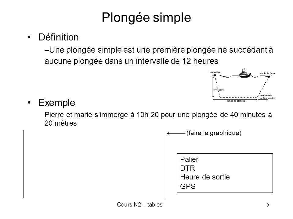 Cours N2 – tables 20 Plongées successives GPS de la première plongée Intervalle de surface Pas dinterpolation : prendre Intervalle surface immédiatement inférieure Exemple GPS = L, intervalle = 2h55 Pourquoi ?.