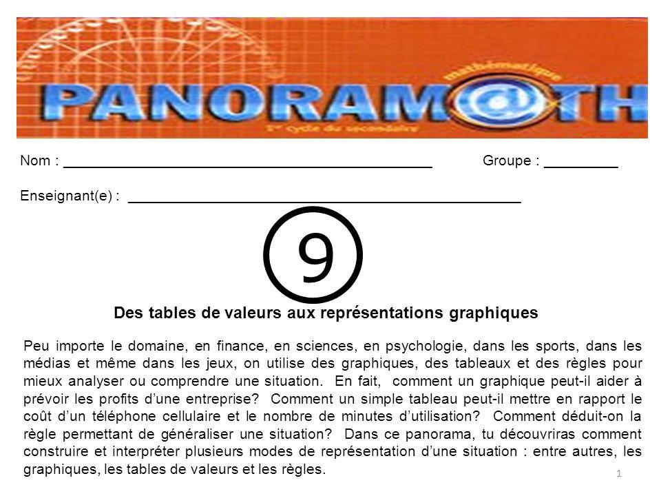 2 Les différents modes de représentation Cours #1 Le but de ce chapitre est dêtre capable de passer dun mode de représentation à lautre.