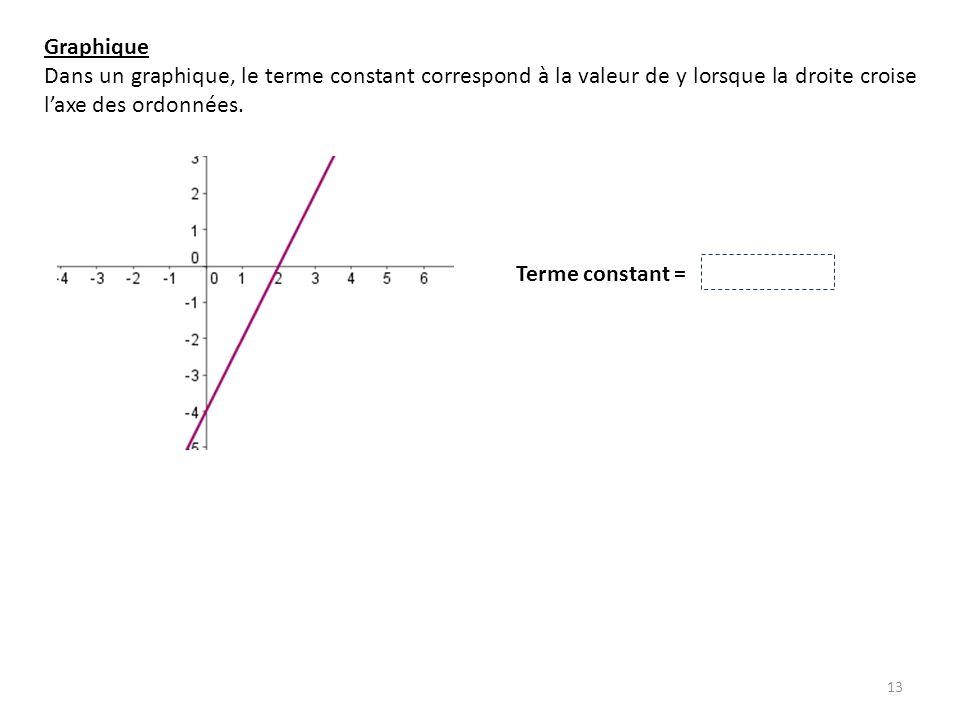 13 Graphique Dans un graphique, le terme constant correspond à la valeur de y lorsque la droite croise laxe des ordonnées. Terme constant = - 4