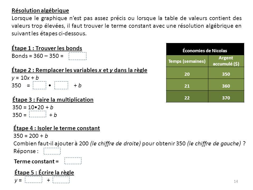 14 Résolution algébrique Lorsque le graphique nest pas assez précis ou lorsque la table de valeurs contient des valeurs trop élevées, il faut trouver