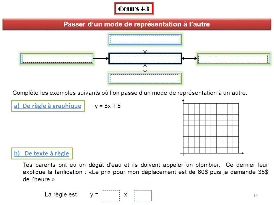 Table de valeurs 19 Cours #3 Complète les exemples suivants où lon passe dun mode de représentation à un autre. a) De règle à graphique Passer dun mod