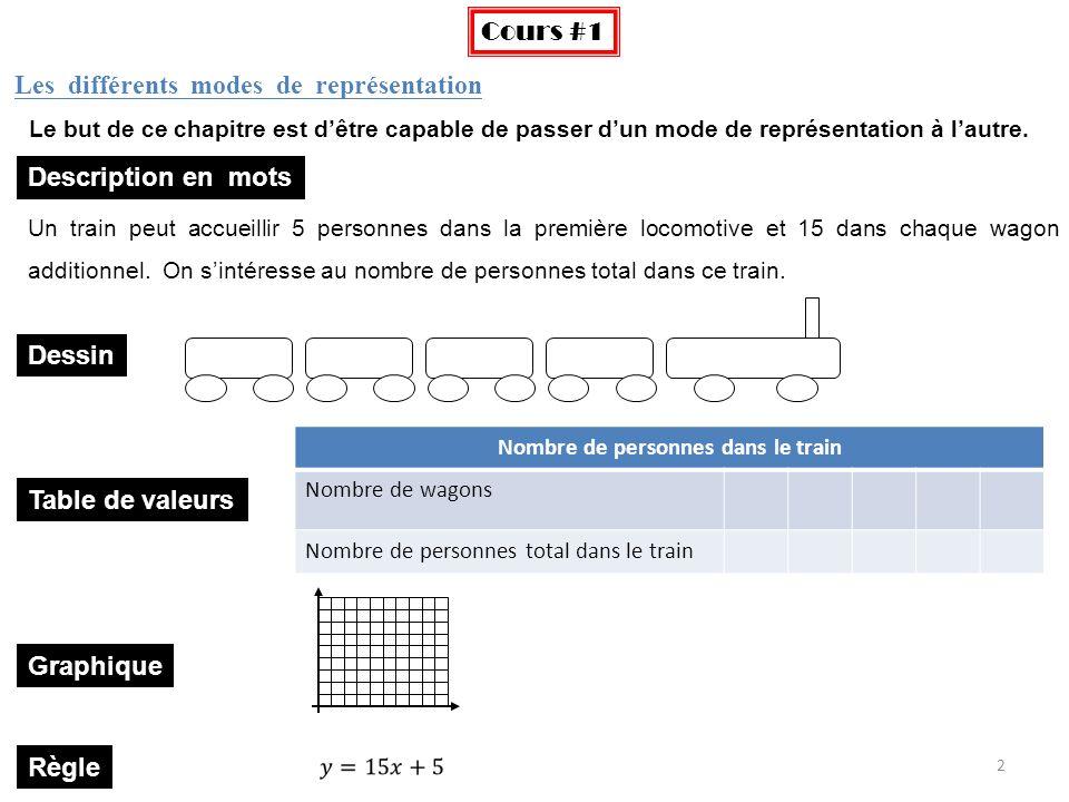 2 Les différents modes de représentation Cours #1 Le but de ce chapitre est dêtre capable de passer dun mode de représentation à lautre. Un train peut
