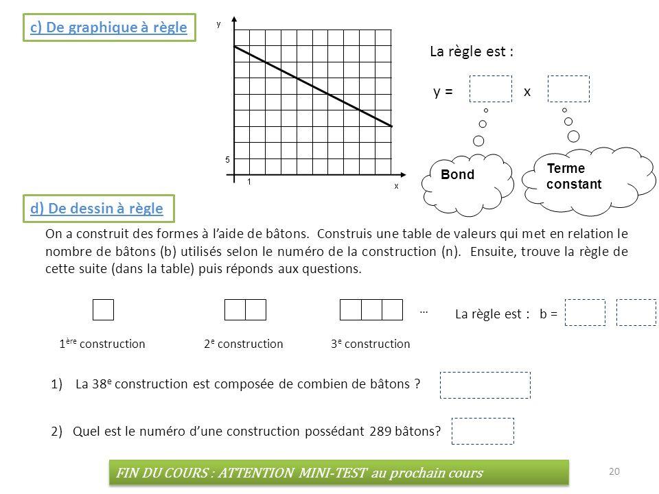 20 c) De graphique à règle La règle est : y = -2.5 x + 40 d) De dessin à règle On a construit des formes à laide de bâtons. Construis une table de val