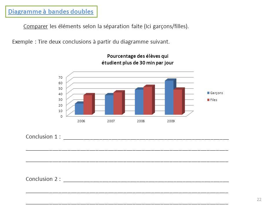 22 Diagramme à bandes doubles Comparer les éléments selon la séparation faite (Ici garçons/filles). Exemple : Tire deux conclusions à partir du diagra