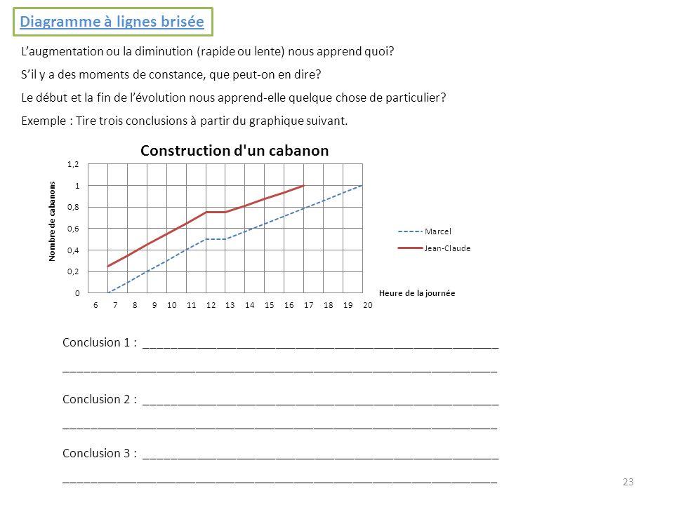 23 Diagramme à lignes brisée Laugmentation ou la diminution (rapide ou lente) nous apprend quoi? Sil y a des moments de constance, que peut-on en dire