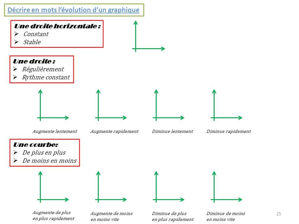 25 Décrire en mots lévolution dun graphique Une droite horizontale : Constant Stable Une droite : Régulièrement Rythme constant Augmente lentementAugm