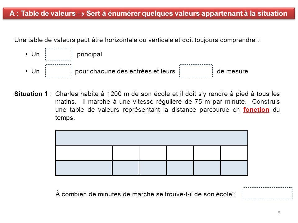 3 A : Table de valeurs Sert à énumérer quelques valeurs appartenant à la situation Une table de valeurs peut être horizontale ou verticale et doit tou