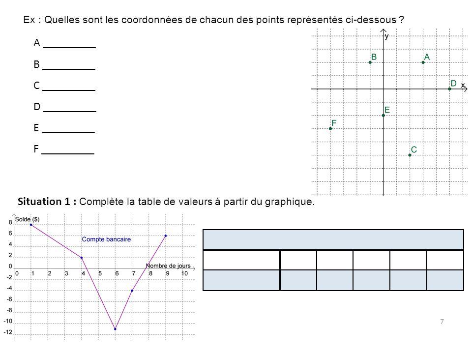7 Ex : Quelles sont les coordonnées de chacun des points représentés ci-dessous ? A _________ B _________ C _________ D _________ E _________ F ______