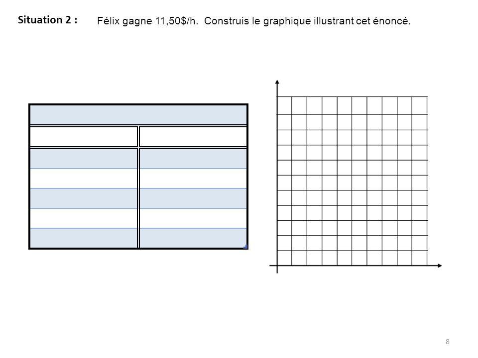 Table de valeurs 19 Cours #3 Complète les exemples suivants où lon passe dun mode de représentation à un autre.