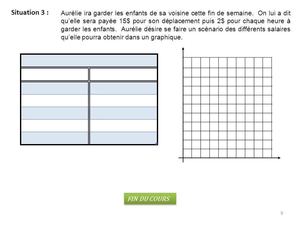 20 c) De graphique à règle La règle est : y = -2.5 x + 40 d) De dessin à règle On a construit des formes à laide de bâtons.