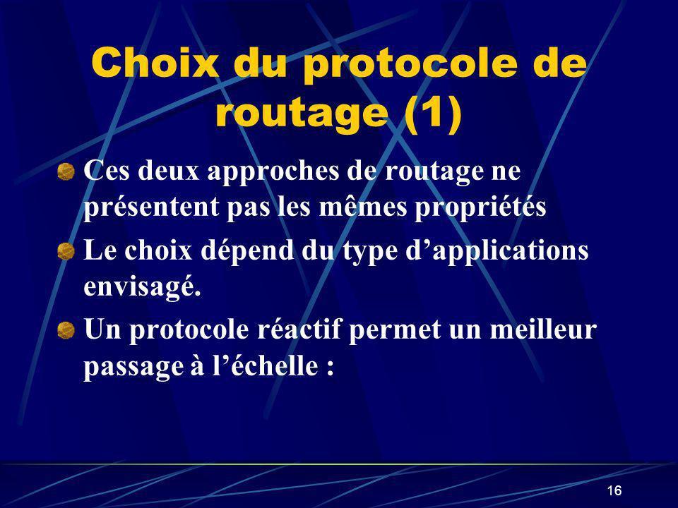 16 Choix du protocole de routage (1) Ces deux approches de routage ne présentent pas les mêmes propriétés Le choix dépend du type dapplications envisa