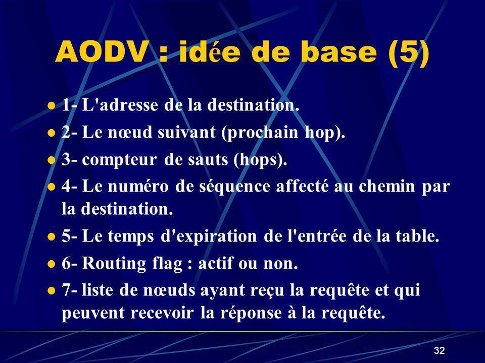 32 AODV : id é e de base (5) 1- L'adresse de la destination. 2- Le nœud suivant (prochain hop). 3- compteur de sauts (hops). 4- Le numéro de séquence