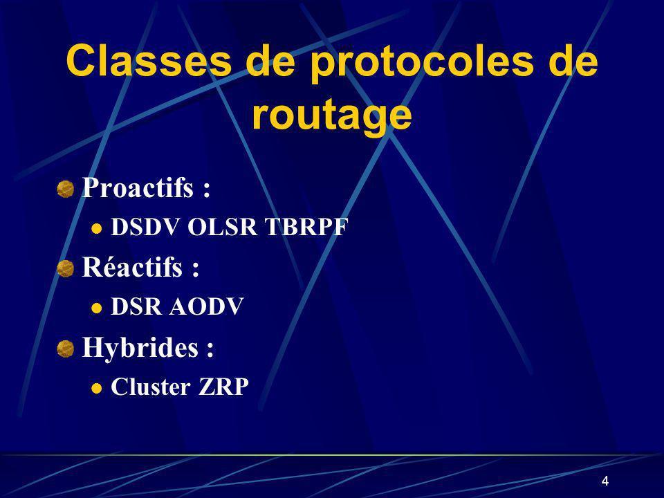 4 Classes de protocoles de routage Proactifs : DSDV OLSR TBRPF Réactifs : DSR AODV Hybrides : Cluster ZRP