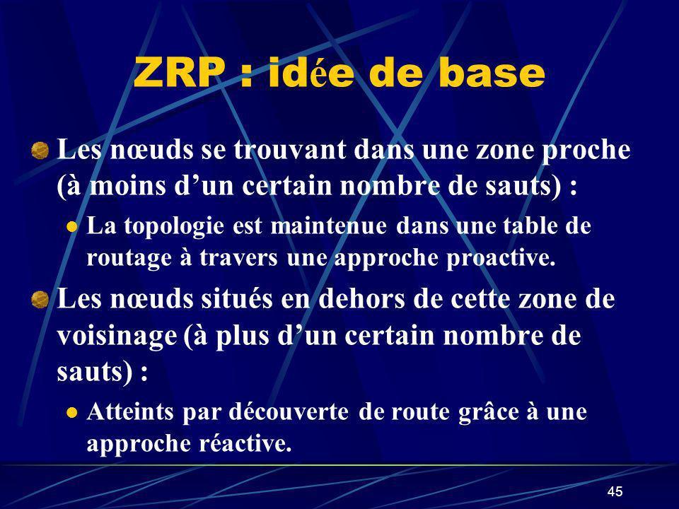 45 ZRP : id é e de base Les nœuds se trouvant dans une zone proche (à moins dun certain nombre de sauts) : La topologie est maintenue dans une table d