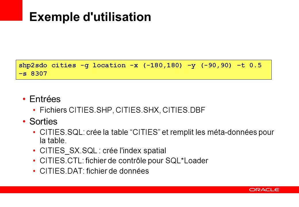 Exemple d'utilisation Entrées Fichiers CITIES.SHP, CITIES.SHX, CITIES.DBF Sorties CITIES.SQL: crée la table CITIES et remplit les méta-données pour la