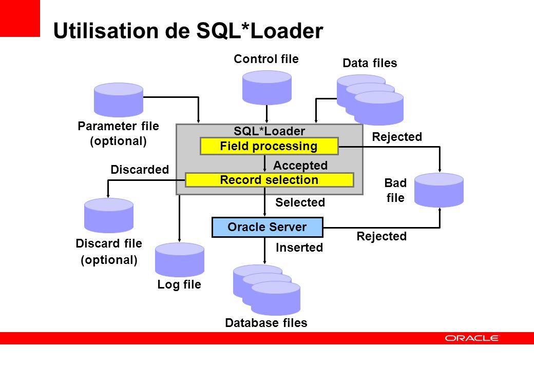 Database files Data files Control file SQL*Loader Log file Inserted Selected Utilisation de SQL*Loader Parameter file (optional) Rejected Bad file Rej