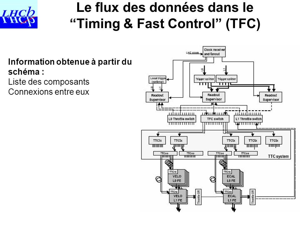 10 Information obtenue à partir du schéma : Liste des composants Connexions entre eux Le flux des données dans le Timing & Fast Control (TFC)