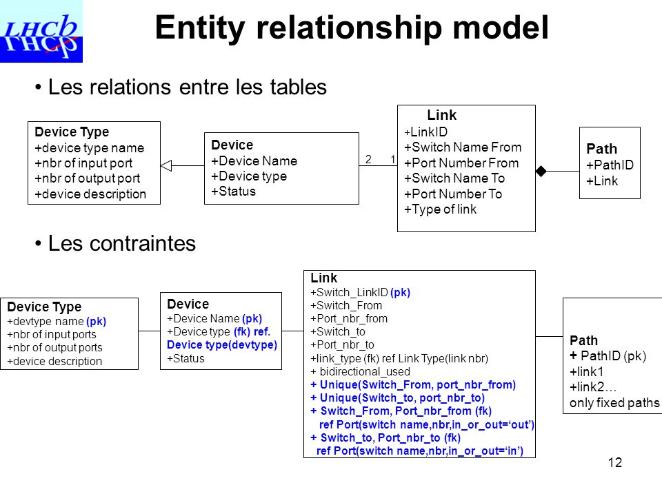 12 Entity relationship model Device Type +device type name +nbr of input port +nbr of output port +device description Device +Device Name +Device type