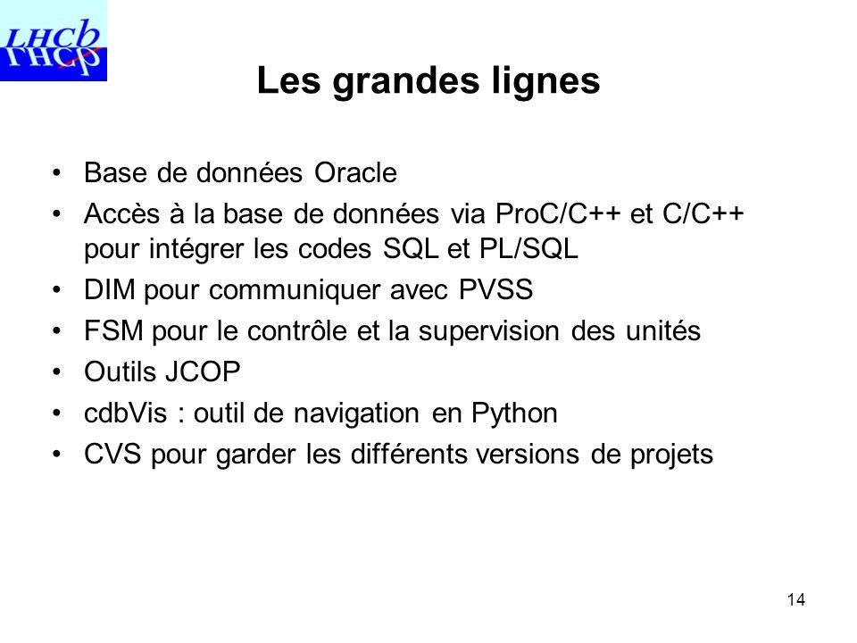 14 Les grandes lignes Base de données Oracle Accès à la base de données via ProC/C++ et C/C++ pour intégrer les codes SQL et PL/SQL DIM pour communiqu