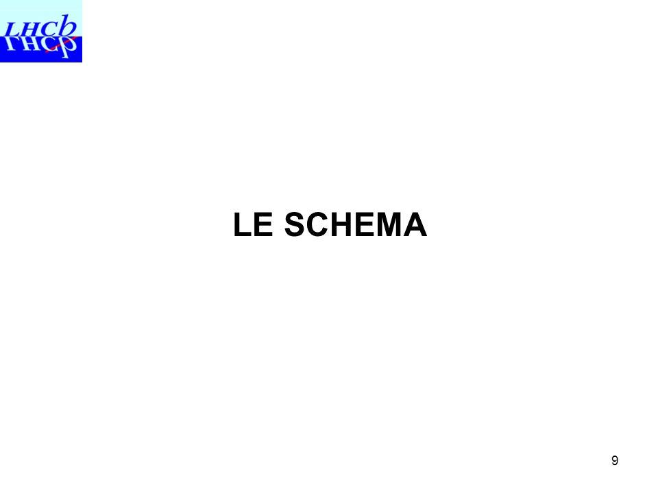9 LE SCHEMA