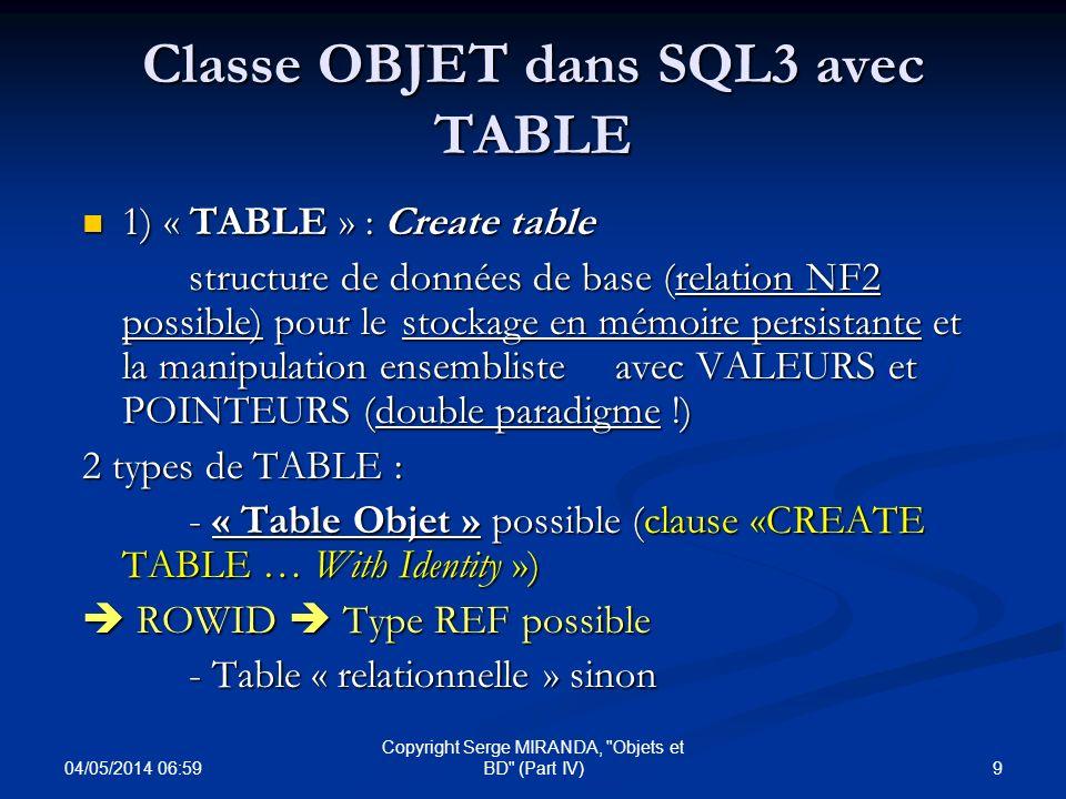 04/05/2014 07:01 10 Copyright Serge MIRANDA, Objets et BD (Part IV) Classe OBJET dans SQL3 avec TYPE 2) « TYPE » : Create type (classe dobjets) 2 types de …TYPE : - ( « VALUE ») ADT - ( « VALUE ») ADT Pas d OID, valeur pour attribut dans relation Pas d OID, valeur pour attribut dans relation Types de base Types de base - (« OBJECT ») ADT (Create type with OID ) OID pour chaque instance (pas d OID par défaut) OID pour chaque instance (pas d OID par défaut) Types possibles pour attributs ou autres ADT, variables SQL… Types possibles pour attributs ou autres ADT, variables SQL… Type REF (avec OID) possible associé Type REF (avec OID) possible associé