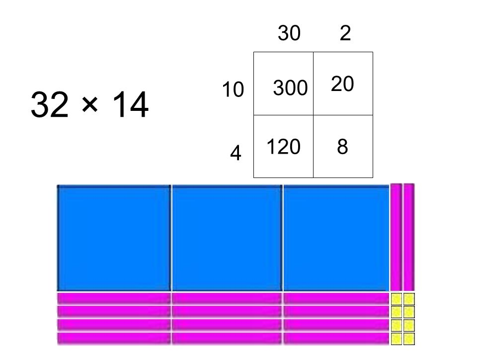 1 30,2 1,20,08 3 0,2 0,4 3,2 × 1,4