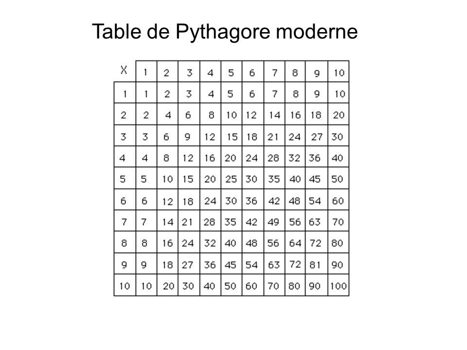 Dans cette table, reconnaissez-vous les nombres carrés?