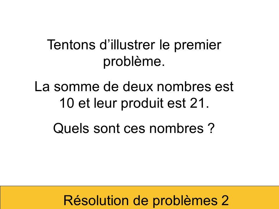 Somme = 10 Produit = 21 Un produit implique un rectangle.