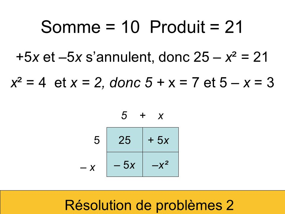 Somme = 100 Produit = 1824 Résolution de problèmes 2 50 + x 50 – x 2500+ 50x – 50x–x² 2500 – x² = 1824 donc x² = 676 et x = 26 Les deux nombres sont 24 et 76.