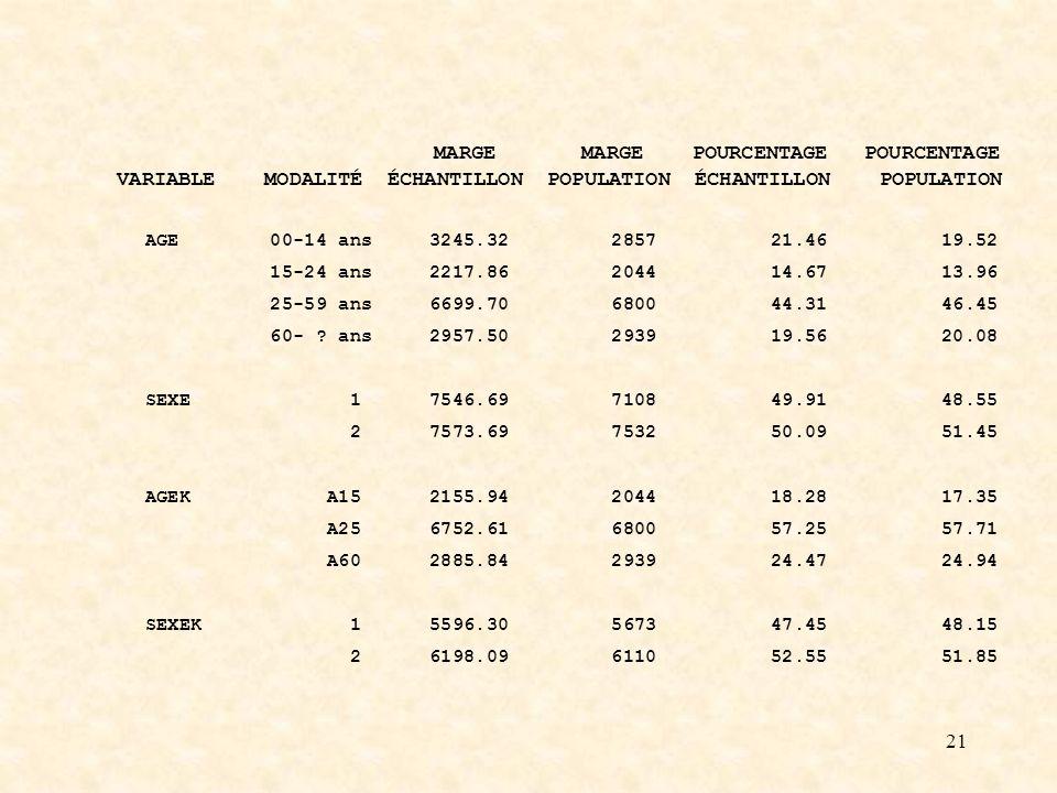 21 MARGE MARGE POURCENTAGE POURCENTAGE VARIABLE MODALITÉ ÉCHANTILLON POPULATION ÉCHANTILLON POPULATION AGE 00-14 ans 3245.32 2857 21.46 19.52 15-24 ans 2217.86 2044 14.67 13.96 25-59 ans 6699.70 6800 44.31 46.45 60- .