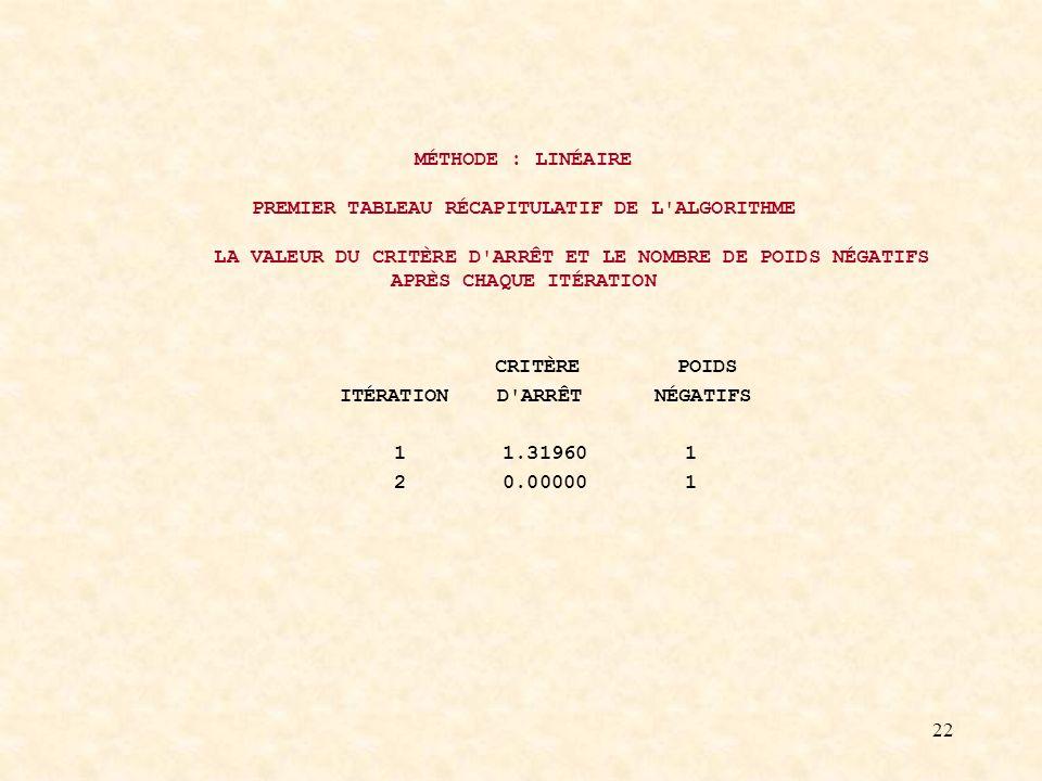 22 MÉTHODE : LINÉAIRE PREMIER TABLEAU RÉCAPITULATIF DE L ALGORITHME LA VALEUR DU CRITÈRE D ARRÊT ET LE NOMBRE DE POIDS NÉGATIFS APRÈS CHAQUE ITÉRATION CRITÈRE POIDS ITÉRATION D ARRÊT NÉGATIFS 1 1.31960 1 2 0.00000 1