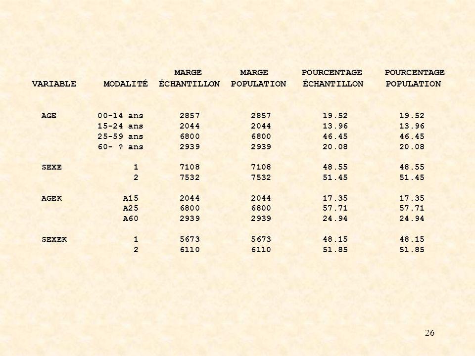 26 MARGE MARGE POURCENTAGE POURCENTAGE VARIABLE MODALITÉ ÉCHANTILLON POPULATION ÉCHANTILLON POPULATION AGE 00-14 ans 2857 2857 19.52 19.52 15-24 ans 2044 2044 13.96 13.96 25-59 ans 6800 6800 46.45 46.45 60- .