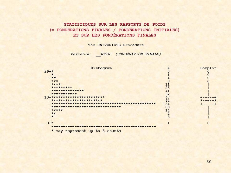 30 STATISTIQUES SUR LES RAPPORTS DE POIDS (= PONDÉRATIONS FINALES / PONDÉRATIONS INITIALES) ET SUR LES PONDÉRATIONS FINALES The UNIVARIATE Procedure Variable: __WFIN (PONDÉRATION FINALE) Histogram # Boxplot 29+* 3 0.* 1 0.** 4 0.*** 8 0.**** 11 |.********* 25 |.************** 41 |.*********** 32 | 13+*********************** 67 +-----+.********************** 64 *--+--*.********************************************* 134 +-----+.****************************** 88 |.***** 14 |.** 4 |.* 3 |.