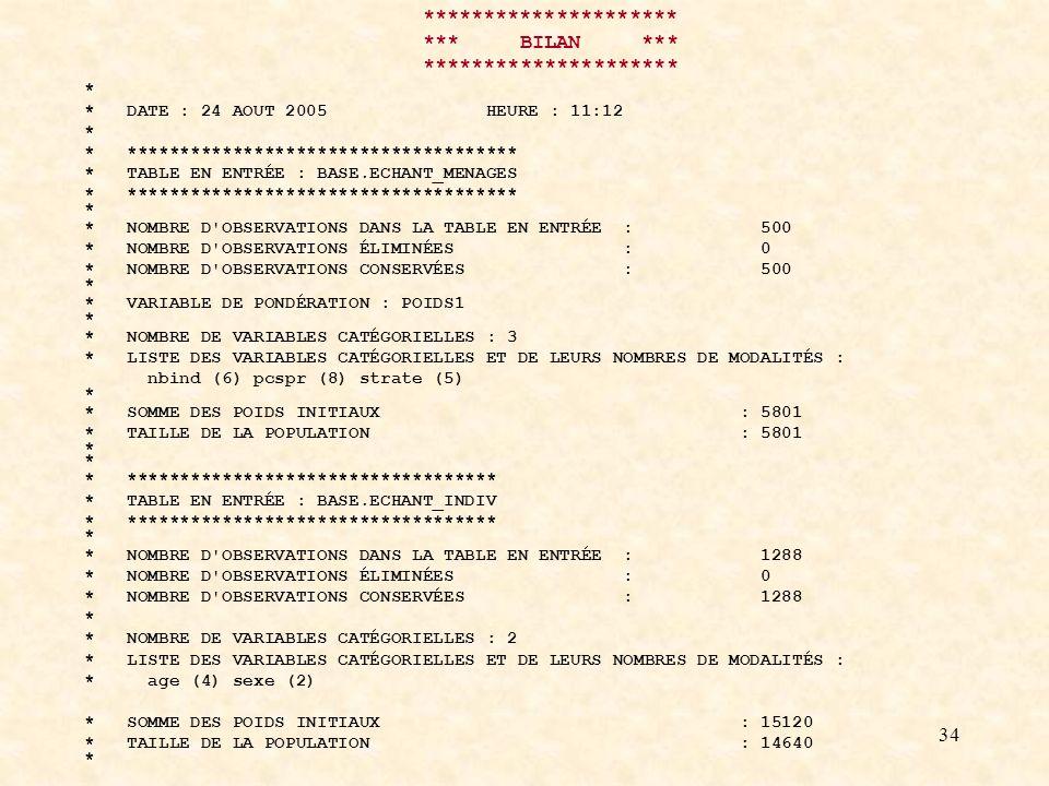 34 ********************* *** BILAN *** ********************* * * DATE : 24 AOUT 2005 HEURE : 11:12 * * ************************************* * TABLE EN ENTRÉE : BASE.ECHANT_MENAGES * ************************************* * * NOMBRE D OBSERVATIONS DANS LA TABLE EN ENTRÉE : 500 * NOMBRE D OBSERVATIONS ÉLIMINÉES : 0 * NOMBRE D OBSERVATIONS CONSERVÉES : 500 * * VARIABLE DE PONDÉRATION : POIDS1 * * NOMBRE DE VARIABLES CATÉGORIELLES : 3 * LISTE DES VARIABLES CATÉGORIELLES ET DE LEURS NOMBRES DE MODALITÉS : nbind (6) pcspr (8) strate (5) * * SOMME DES POIDS INITIAUX : 5801 * TAILLE DE LA POPULATION : 5801 * * *********************************** * TABLE EN ENTRÉE : BASE.ECHANT_INDIV * *********************************** * * NOMBRE D OBSERVATIONS DANS LA TABLE EN ENTRÉE : 1288 * NOMBRE D OBSERVATIONS ÉLIMINÉES : 0 * NOMBRE D OBSERVATIONS CONSERVÉES : 1288 * * NOMBRE DE VARIABLES CATÉGORIELLES : 2 * LISTE DES VARIABLES CATÉGORIELLES ET DE LEURS NOMBRES DE MODALITÉS : * age (4) sexe (2) * SOMME DES POIDS INITIAUX : 15120 * TAILLE DE LA POPULATION : 14640 *