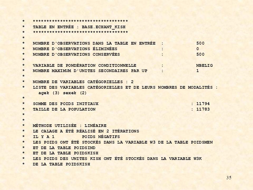 35 * *********************************** * TABLE EN ENTRÉE : BASE.ECHANT_KISH * *********************************** * * NOMBRE D OBSERVATIONS DANS LA TABLE EN ENTRÉE : 500 * NOMBRE D OBSERVATIONS ÉLIMINÉES : 0 * NOMBRE D OBSERVATIONS CONSERVÉES : 500 * * VARIABLE DE PONDÉRATION CONDITIONNELLE : NBELIG * NOMBRE MAXIMUM D UNITES SECONDAIRES PAR UP : 1 * * NOMBRE DE VARIABLES CATÉGORIELLES : 2 * LISTE DES VARIABLES CATÉGORIELLES ET DE LEURS NOMBRES DE MODALITÉS : agek (3) sexek (2) * * SOMME DES POIDS INITIAUX : 11794 * TAILLE DE LA POPULATION : 11783 * * MÉTHODE UTILISÉE : LINÉAIRE * LE CALAGE A ÉTÉ RÉALISÉ EN 2 ITÉRATIONS * IL Y A 1 POIDS NÉGATIFS * LES POIDS ONT ÉTÉ STOCKÉS DANS LA VARIABLE W3 DE LA TABLE POIDSMEN * ET DE LA TABLE POIDSIND * ET DE LA TABLE POIDSKISH * LES POIDS DES UNITES KISH ONT ÉTÉ STOCKÉS DANS LA VARIABLE W3K * DE LA TABLE POIDSKISH