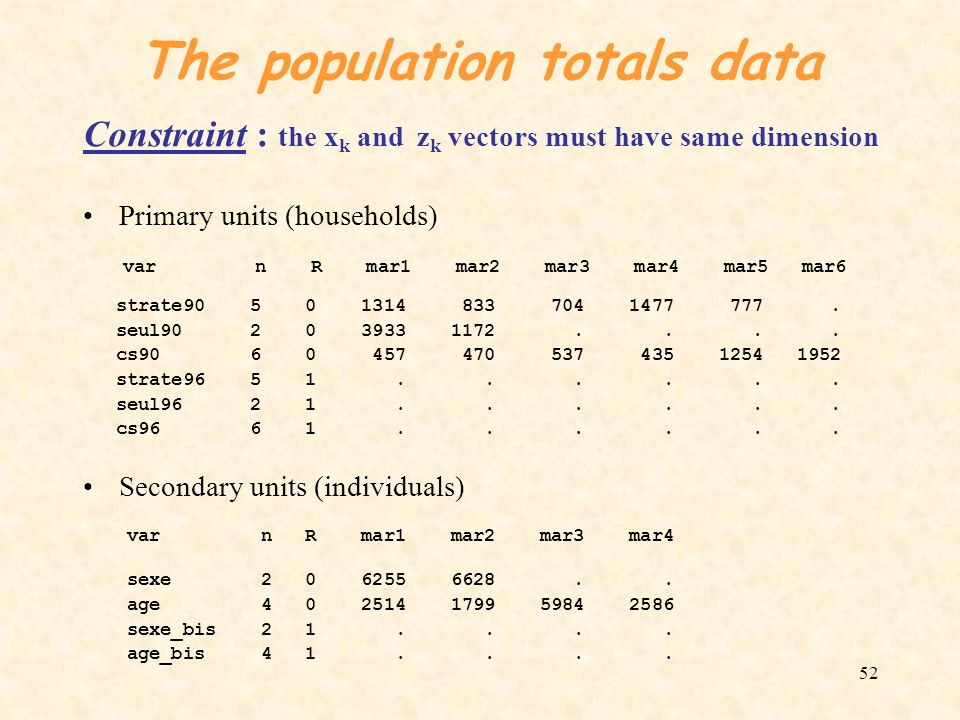 52 The population totals data Constraint : the x k and z k vectors must have same dimension Primary units (households) var n R mar1 mar2 mar3 mar4 mar