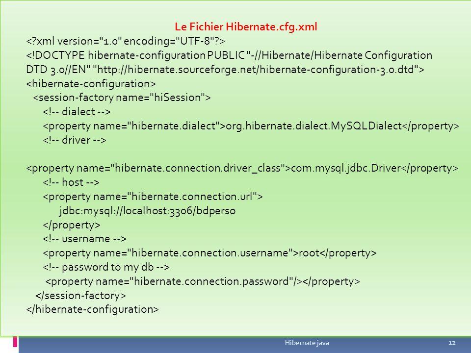 Hibernate java 12 Le Fichier Hibernate.cfg.xml <!DOCTYPE hibernate-configuration PUBLIC