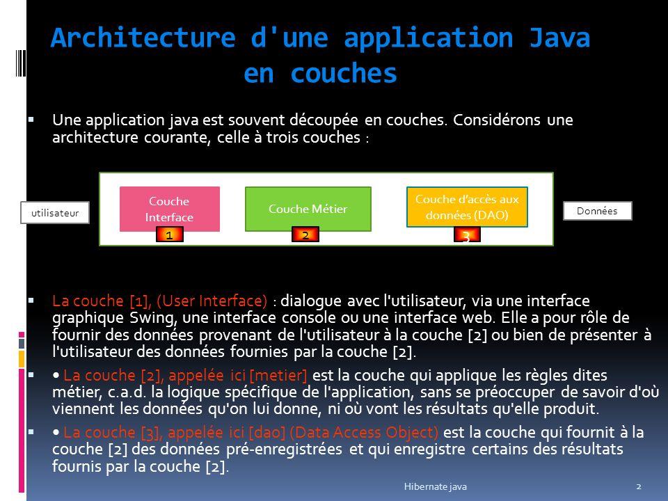 Couche accès aux données Couche Interface Couche Métier Couche daccès aux données (DAO) 1 23 Couche JDBC utilisateur Base de données Il existe différentes possibilités pour implémenter la couche Accès aux Données La couche [JDBC] est la couche standard utilisée en Java pour accéder à des bases de données.