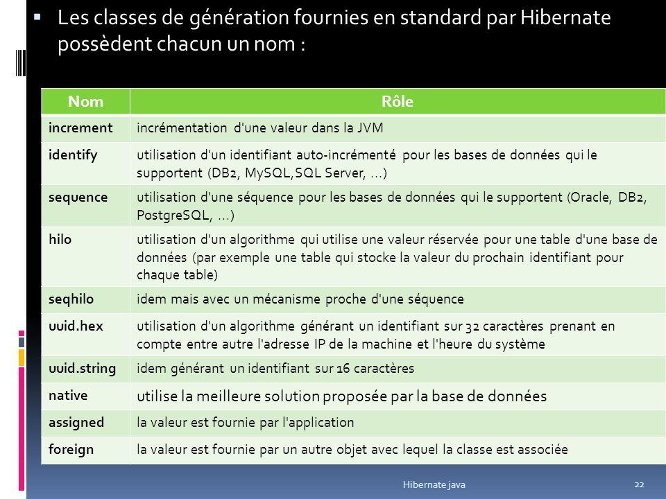 Les classes de génération fournies en standard par Hibernate possèdent chacun un nom : Hibernate java 22 NomRôle incrementincrémentation d une valeur dans la JVM identifyutilisation d un identifiant auto-incrémenté pour les bases de données qui le supportent (DB2, MySQL,SQL Server,...) sequenceutilisation d une séquence pour les bases de données qui le supportent (Oracle, DB2, PostgreSQL,...) hiloutilisation d un algorithme qui utilise une valeur réservée pour une table d une base de données (par exemple une table qui stocke la valeur du prochain identifiant pour chaque table) seqhiloidem mais avec un mécanisme proche d une séquence uuid.hexutilisation d un algorithme générant un identifiant sur 32 caractères prenant en compte entre autre l adresse IP de la machine et l heure du système uuid.stringidem générant un identifiant sur 16 caractères native utilise la meilleure solution proposée par la base de données assignedla valeur est fournie par l application foreignla valeur est fournie par un autre objet avec lequel la classe est associée